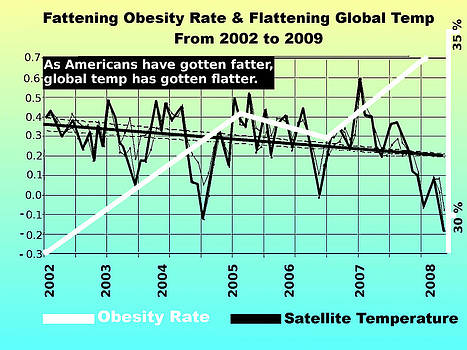 Robert Kernodle - Fat And Flat