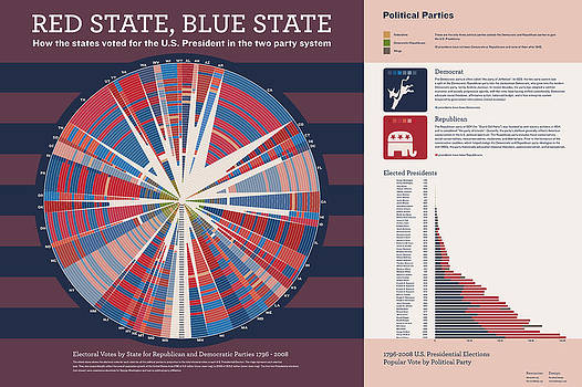 Red State Blue State by Corbet Curfman
