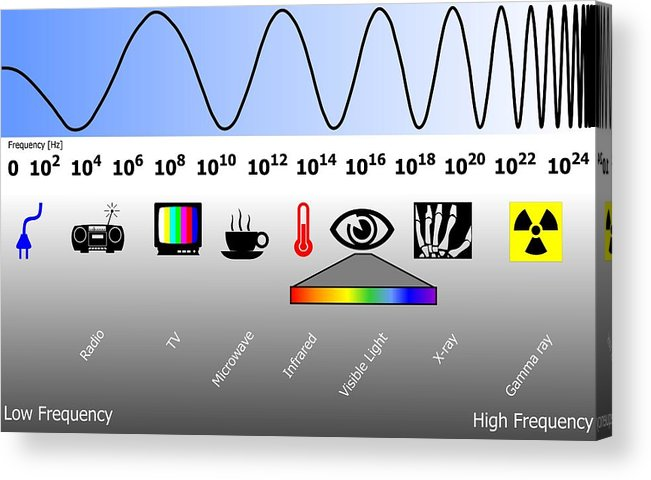 Electromagnetic Spectrum Acrylic Print featuring the photograph Electromagnetic Spectrum by Friedrich Saurer