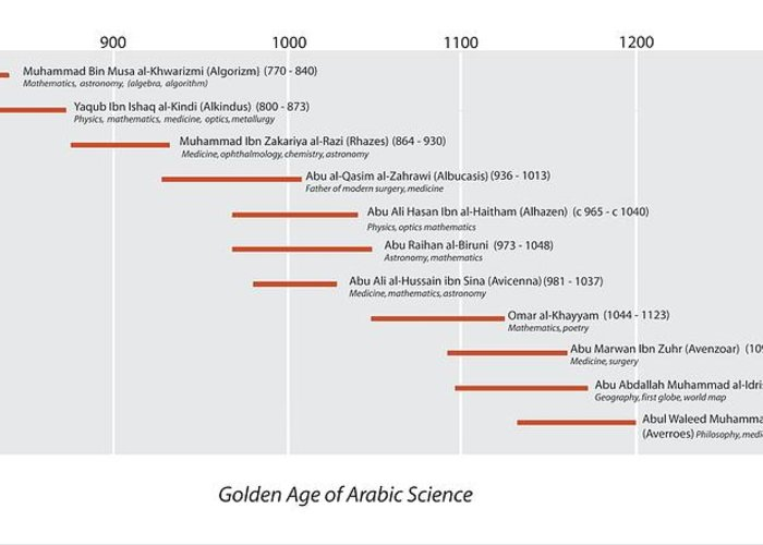 Algorizm Greeting Card featuring the photograph Arabic Science Timeline by Sheila Terry
