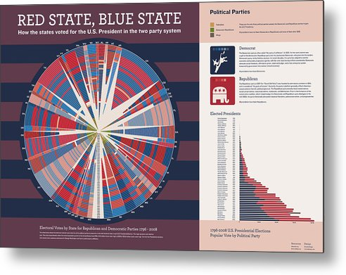Presidential Elections Metal Print featuring the digital art Red State Blue State by Corbet Curfman