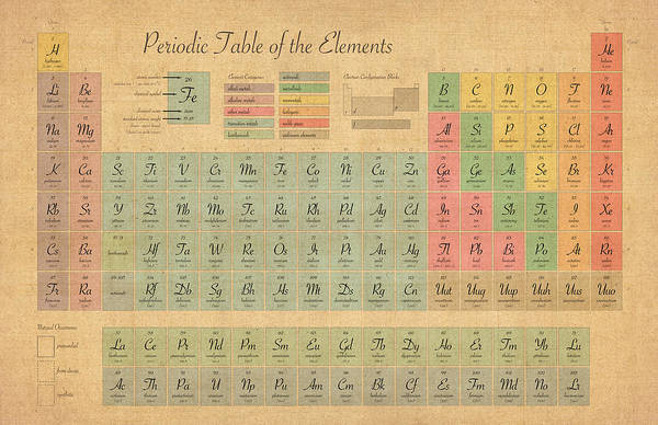 Elements Of Fine Arts : Periodic table of elements print by michael tompsett