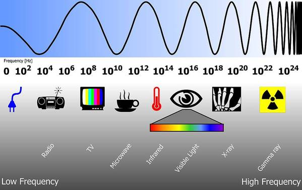 Electromagnetic Spectrum Print featuring the photograph Electromagnetic Spectrum by Friedrich Saurer