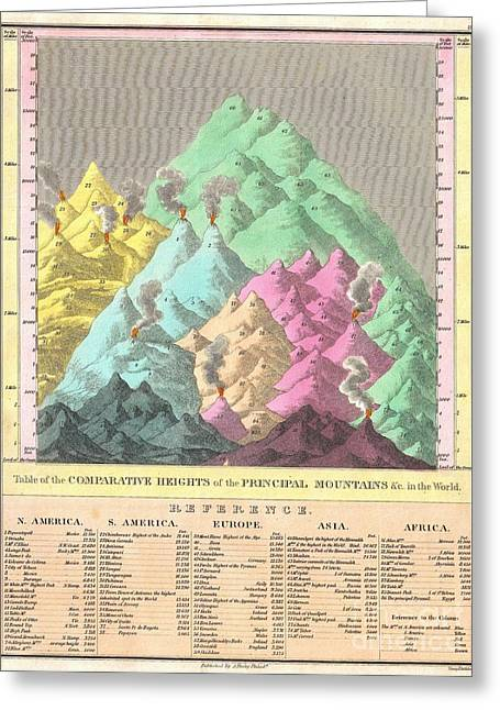 1826 Finley Comparative Map Of The Principle Mountains Of The World Greeting Card by Paul Fearn