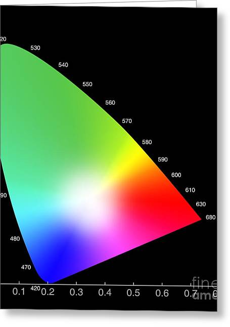 Visual Quality Greeting Cards - Chromaticity Diagram Greeting Card by Spl