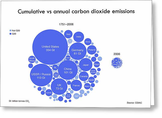 Cumulative And Annual Co2 Emissions Greeting Card by Adam Nieman