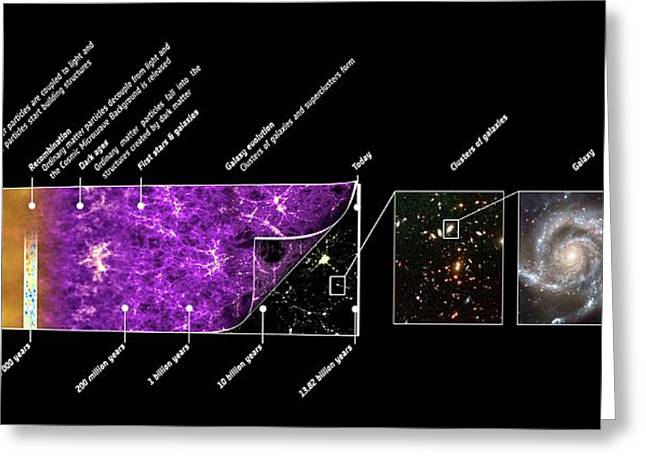 Universe Time Line Greeting Card by Planck Collaboration/esa