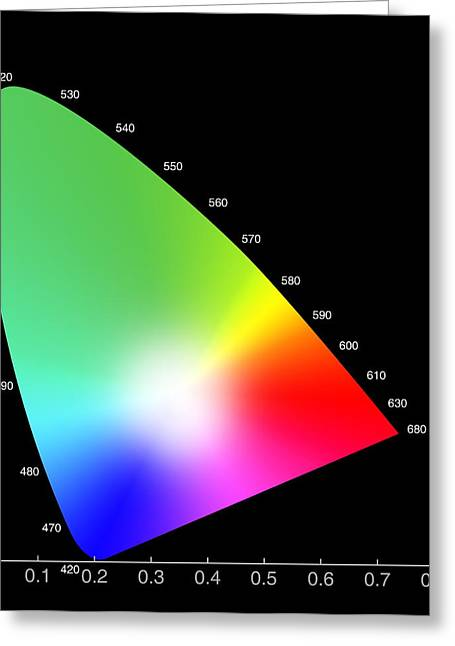 Visual Quality Greeting Cards - Chromaticity Diagram Greeting Card by