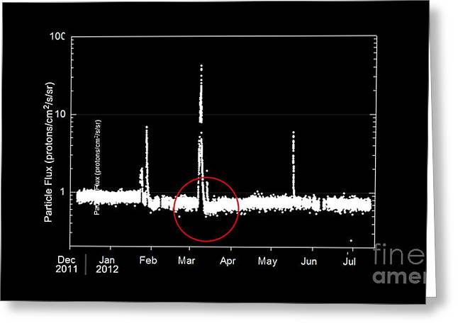 Mars Science Laboratory Greeting Cards - Graph Of Radiation Levels In Route Greeting Card by Science Source