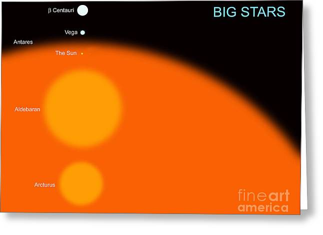 Large Scale Digital Art Greeting Cards - The Sun Compared To Four Typical Large Greeting Card by Ron Miller