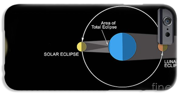 Solar Eclipse Digital iPhone Cases - A Diagram Illustrating How Eclipses iPhone Case by Ron Miller