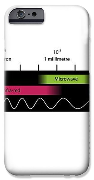 Electromagnetic Spectrum, Artwork iPhone Case by Equinox Graphics