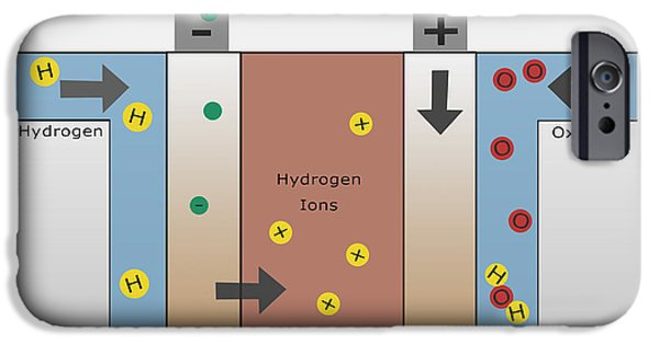 Energy Conversion iPhone Cases - Hydrogen Fuel Cell iPhone Case by Spencer Sutton