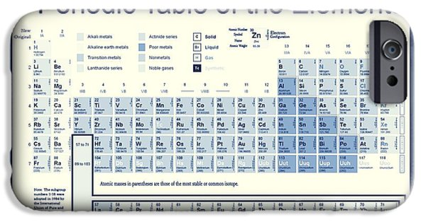 Vintage Periodic Table Of The Elements IPhone Case by Dan Sproul