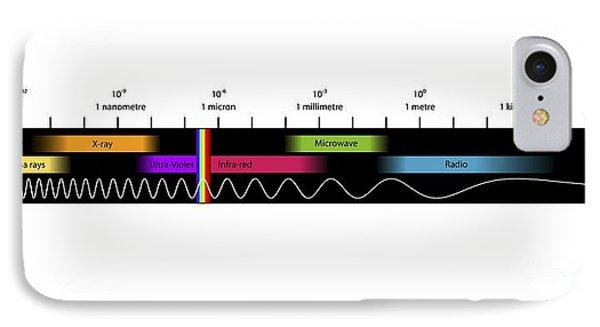 Electromagnetic Spectrum, Artwork IPhone Case by Equinox Graphics
