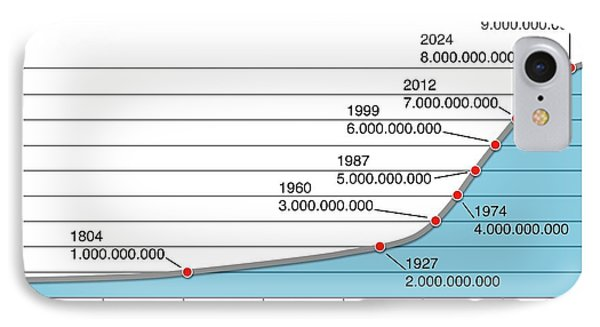 World Population Change IPhone Case by Mikkel Juul Jensen