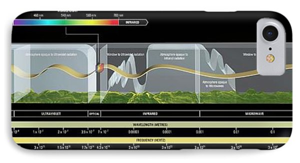 Electromagnetic Spectrum IPhone Case by Carlos Clarivan