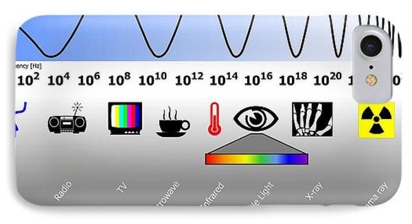 Electromagnetic Spectrum IPhone Case by Friedrich Saurer