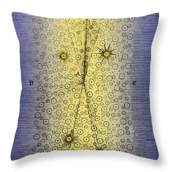 Herschels Milky Way 1784 Throw Pillow by Science Source