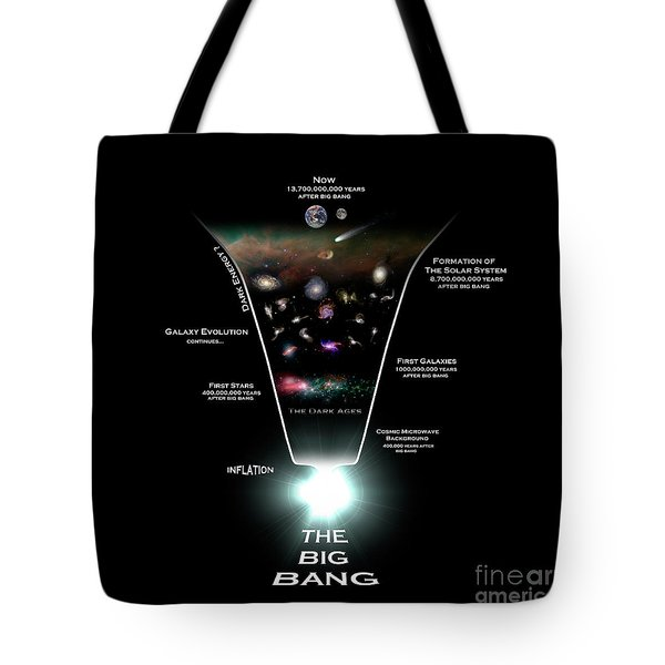 Diagram Illustrating The History Tote Bag by Rhys Taylor