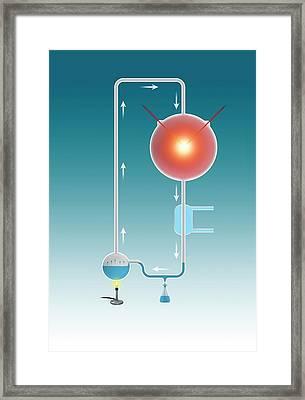 Miller-urey Experiment Framed Print by Mikkel Juul Jensen