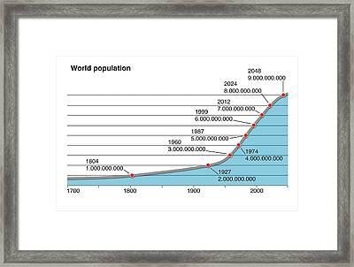 World Population Change Framed Print by Mikkel Juul Jensen