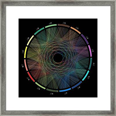 Flow Of Life Flow Of Pi Framed Print by Cristian Ilies Vasile