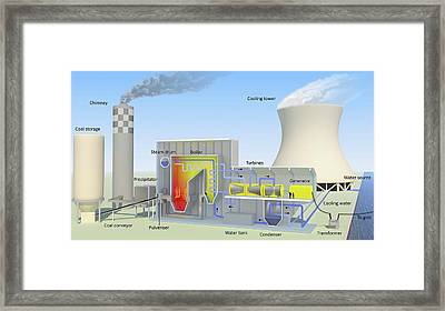 Coal-fired Power Station Framed Print by Science Photo Library