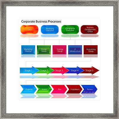 Corporate Business Process Chart Framed Print by John Takai