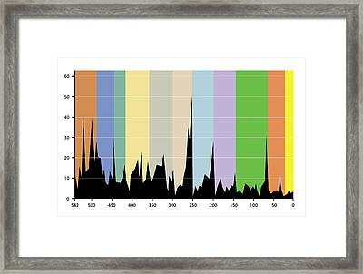 Mass Extinctions Framed Print by Science Photo Library