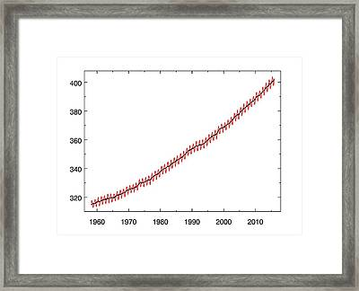 Mauna Loa Co2 Record Framed Print by Noaa