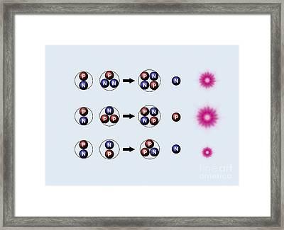 Nuclear Fusion Reactions Framed Print by Mikkel Juul Jensen / Bonnier Publications