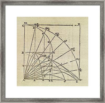 Physics And Mathematics Framed Print by Middle Temple Library