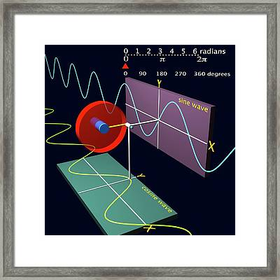 Sine Wave And Cosine Wave Framed Print by Russell Kightley