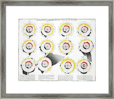 Temperature And Mortality In London Framed Print by British Library