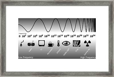 Electromagnetic Spectrum Framed Print by Friedrich Saurer