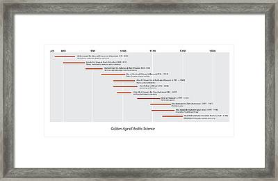 Arabic Science Timeline Framed Print by Sheila Terry