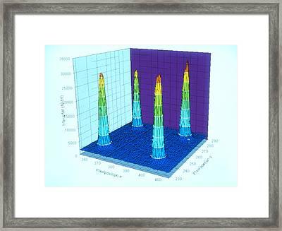Computer Display Of Dna Biochip Test Results Framed Print by Volker Steger