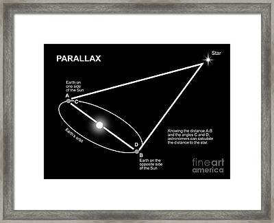 Parallax Diagram Framed Print by Ron Miller