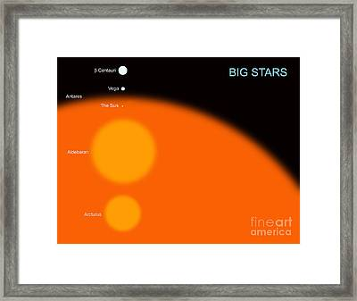 The Sun Compared To Four Typical Large Framed Print by Ron Miller