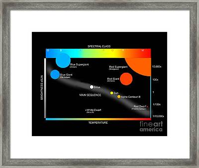 A Simplified Herzprung-russell Diagram Framed Print by Ron Miller