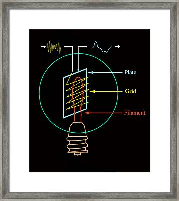 Early Electronic Valve, Diagram Framed Print by Sheila Terry