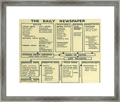 Newspaper News Process Framed Print by Underwood Archives