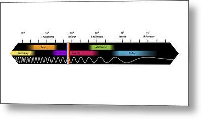 Electromagnetic Spectrum, Artwork Metal Print by Equinox Graphics