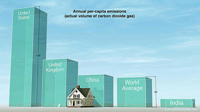 Annual Per-capita Co2 Emissions Poster by Adam Nieman