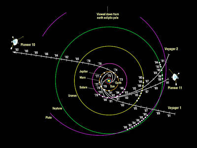 Pioneer And Voyager Probe Trajectories Poster by Nasa