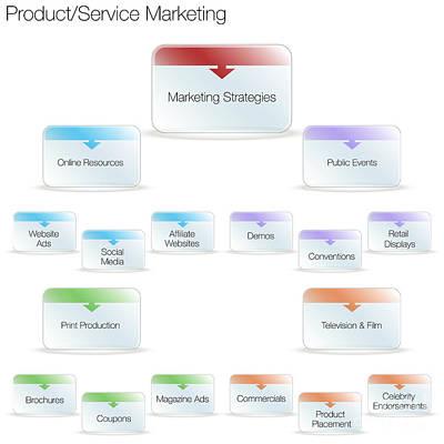Product Service Marketing Chart Poster by John Takai