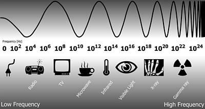 Electromagnetic Spectrum Poster by Friedrich Saurer