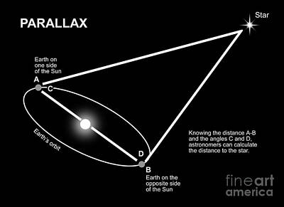 Parallax Diagram Poster by Ron Miller
