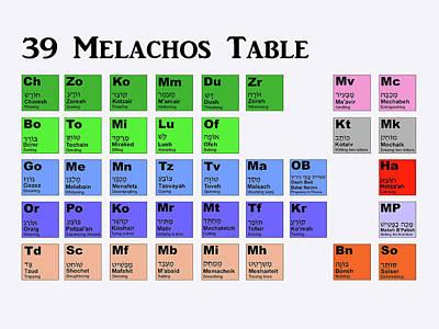 39 Melachos Table Poster by Anshie Kagan